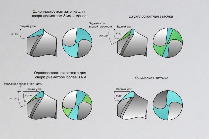 Способы выведения задней плоскости при заточке сверла