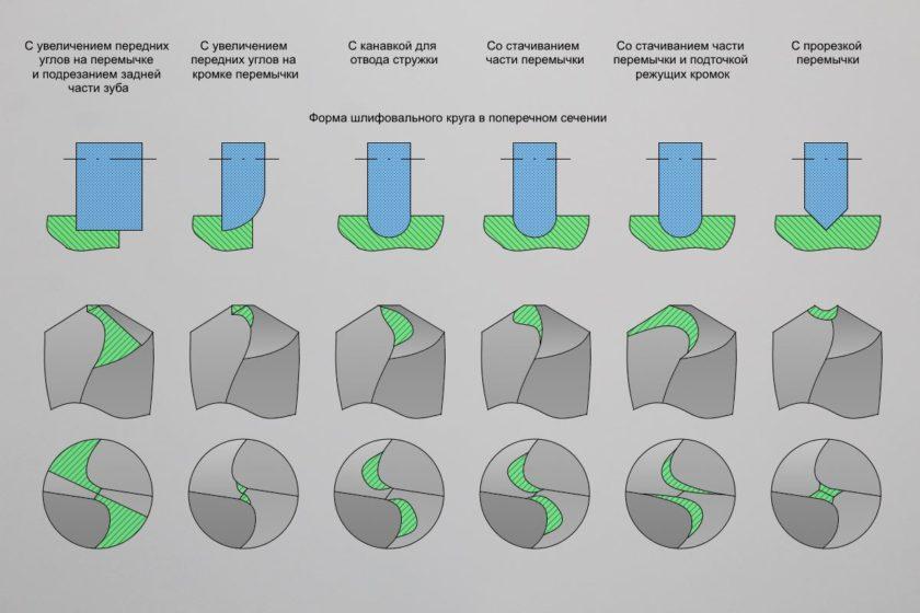 Типы подточки поперечной кромки сверла