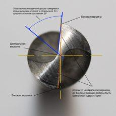 Угол между кромкой и перемычкой