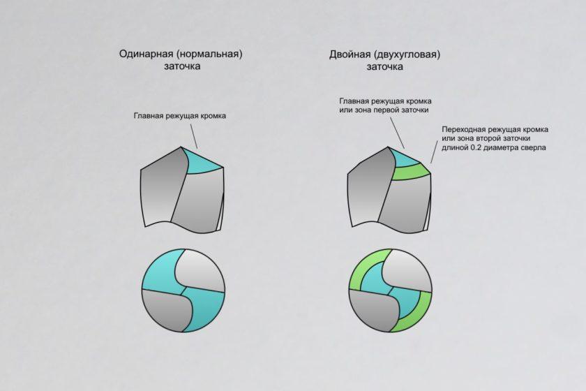 Виды заточки по количеству углов при вершине